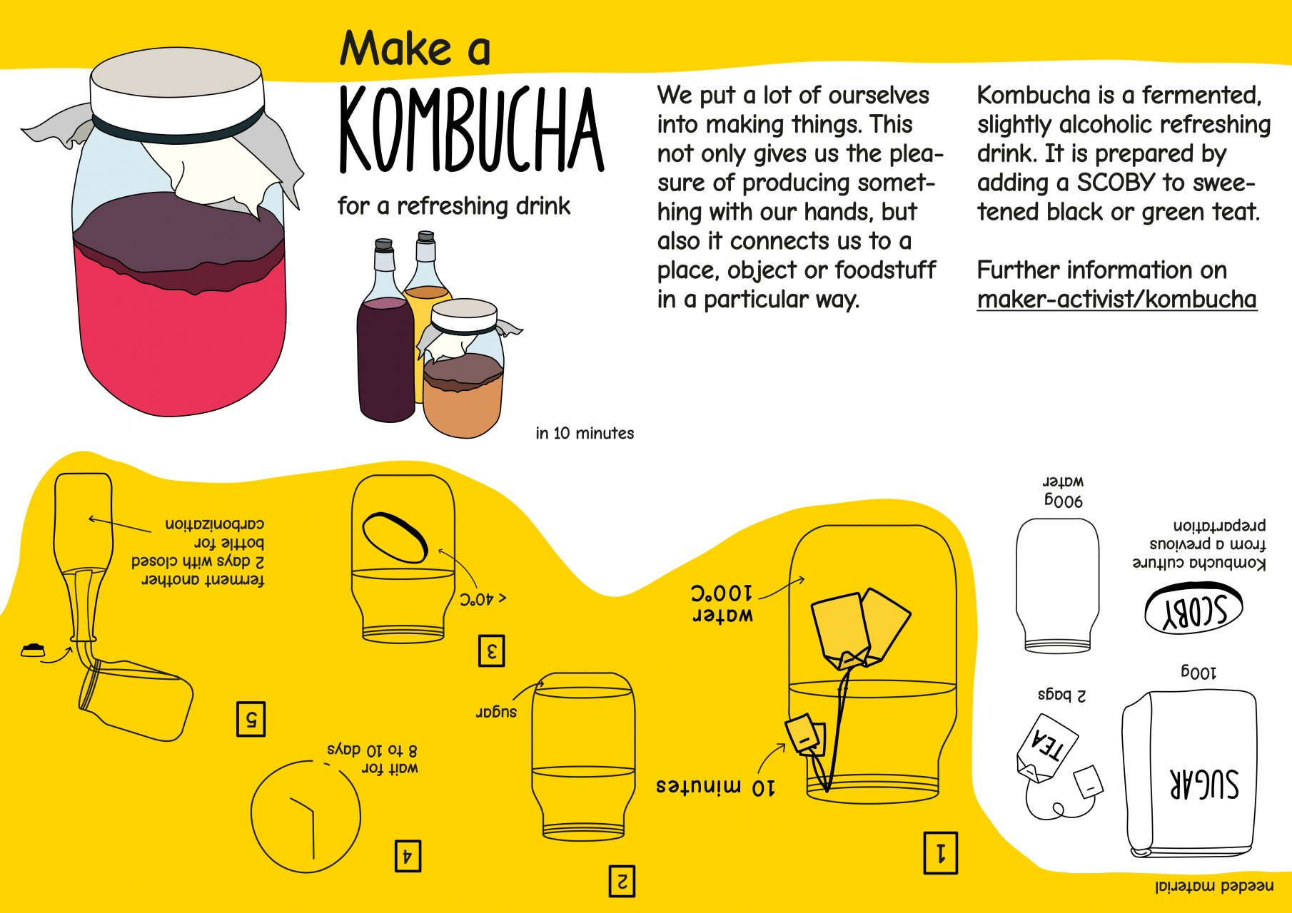 instructions how to make kombucha